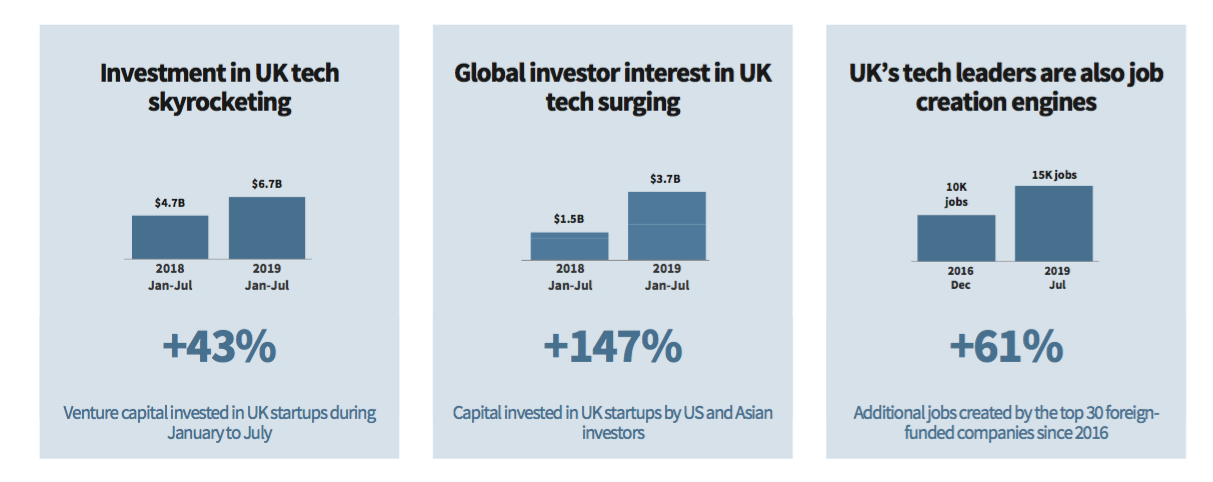 London startup ecosystem investment