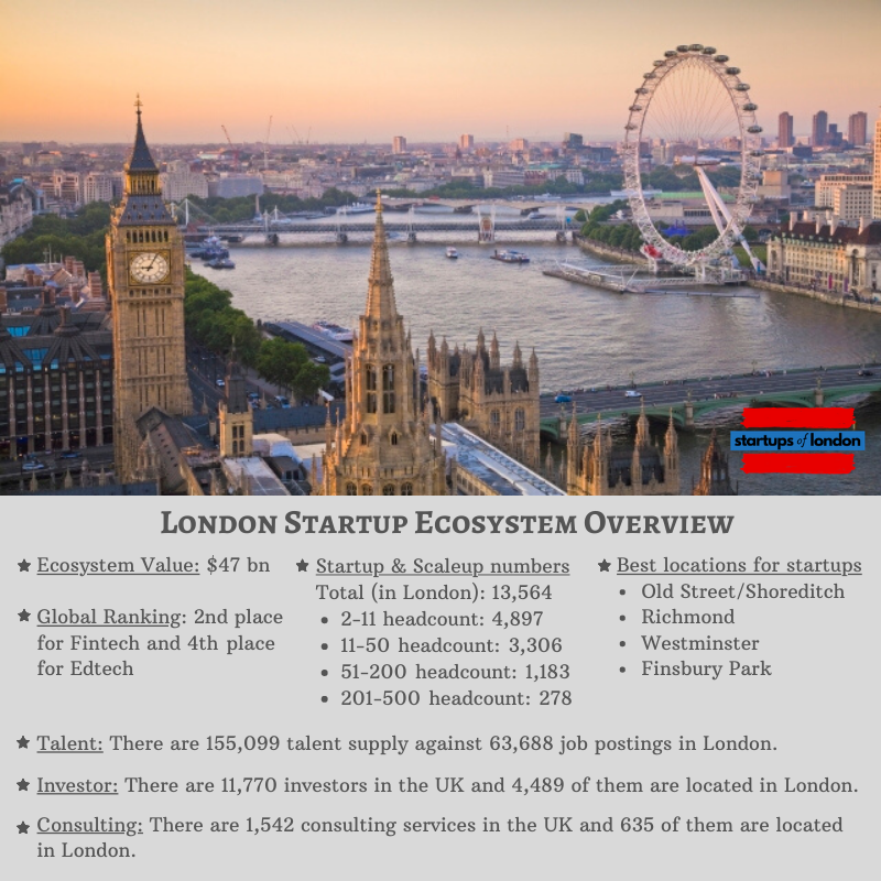 London Startup ecosystem overview